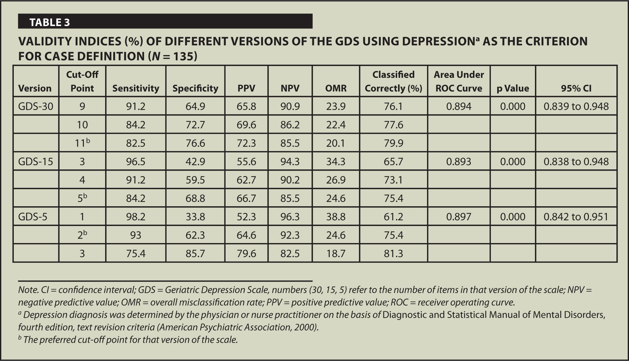 Validity Indices (%) of Different Versions of the GDS Using Depressiona as the Criterion for Case Definition (N = 135)