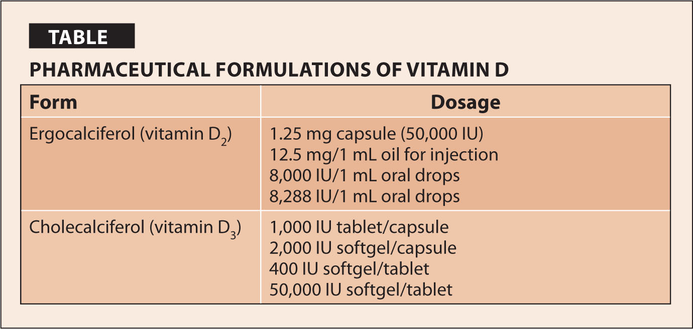 Pharmaceutical Formulations of Vitamin D