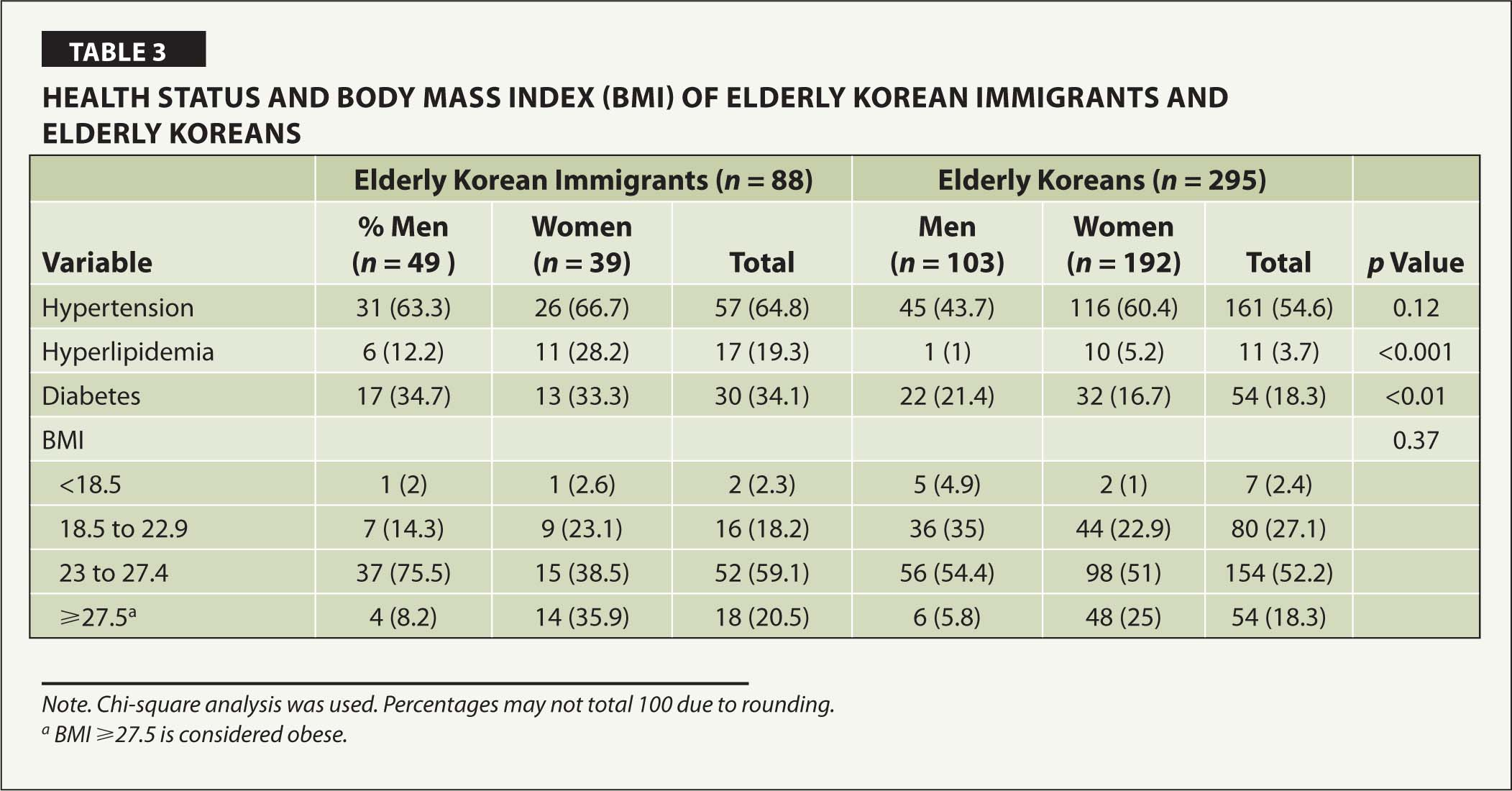 Health Status and Body Mass Index (BMI) of Elderly Korean Immigrants and Elderly Koreans