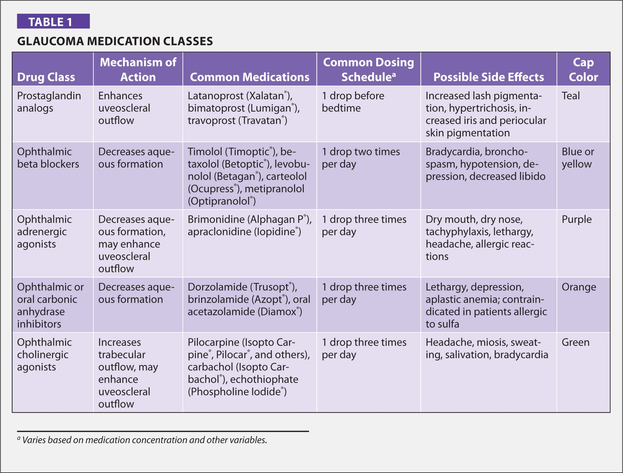 Glaucoma Medication Classes