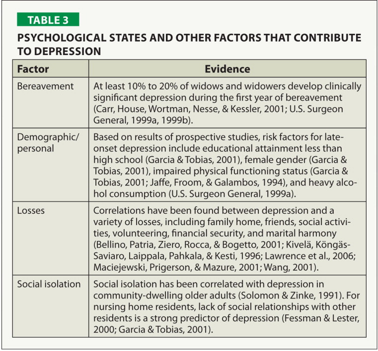 Psychological States and Other Factors that Contribute to Depression