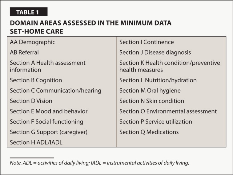 Domain Areas Assessed in the Minimum Data Set-Home Care