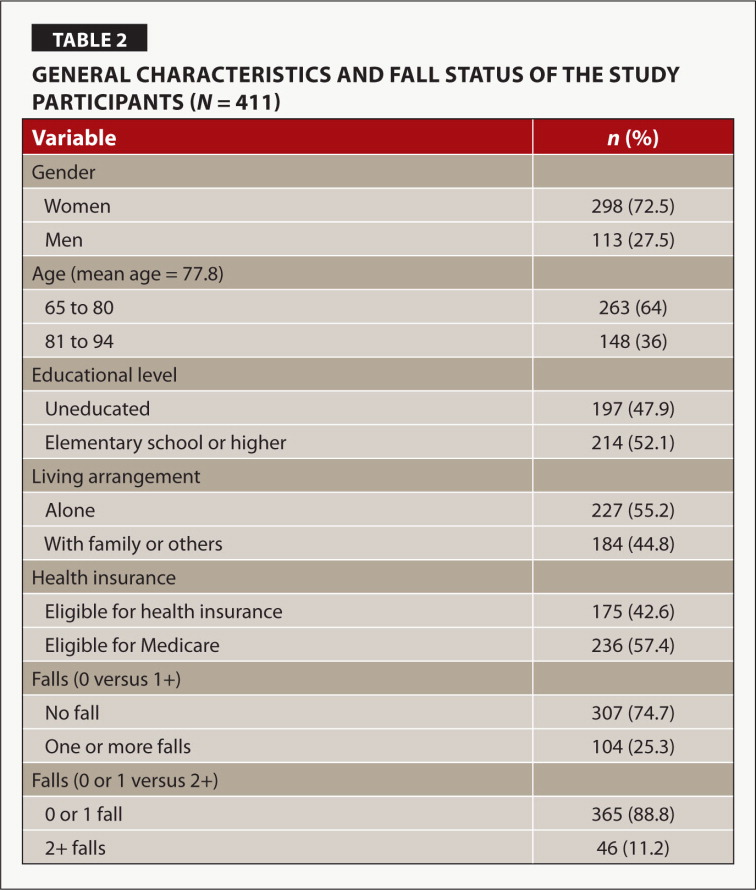 General Characteristics and Fall Status of the Study Participants (N = 411)