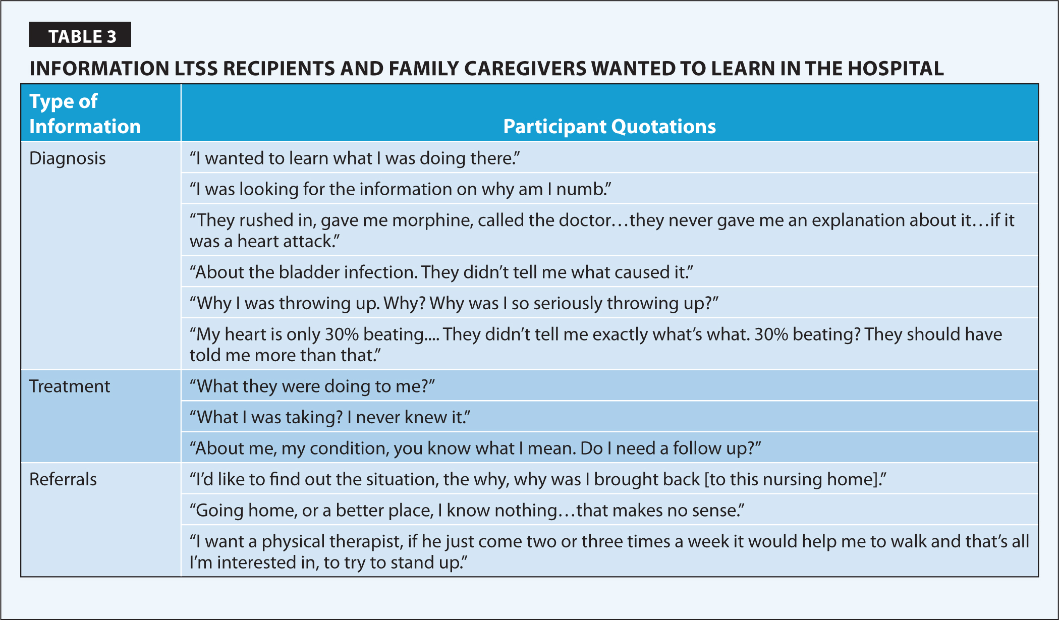 Information LTSS Recipients and Family Caregivers Wanted to Learn in the Hospital