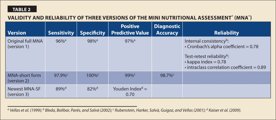 Validity and Reliability of Three Versions of the Mini Nutritional Assessment® (MNA®)