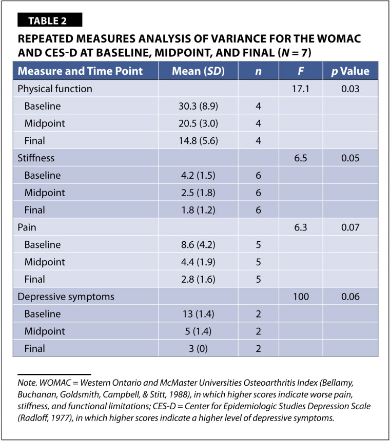 Repeated Measures Analysis of Variance for the WOMAC and CES-D at Baseline, Midpoint, and Final (N = 7)