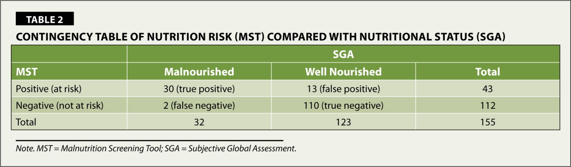 Contingency Table of Nutrition Risk (MST) Compared With Nutritional Status (SGA)