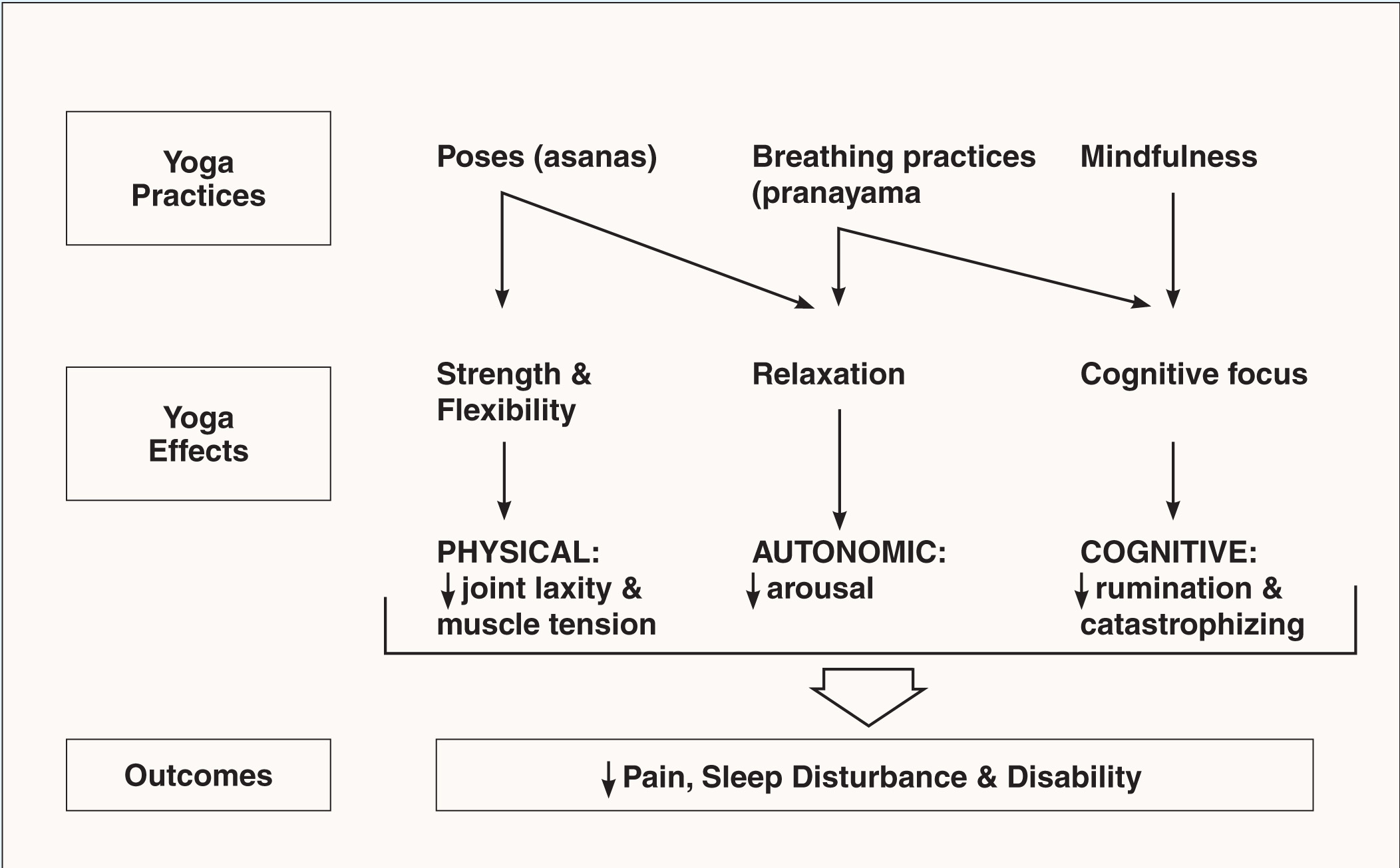 Proposed conceptual model, outlining potential mechanisms and effects of yoga as a multimodal therapy for osteoarthritis (OA). The model is based on current evidence of factors contributing to pain, disability, and sleep disturbance in OA.