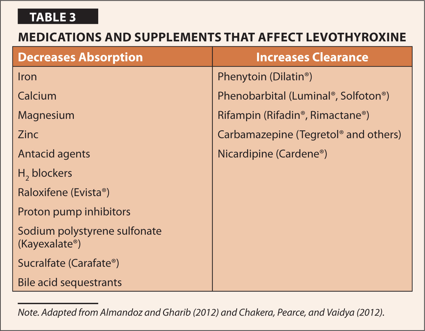 Medications and Supplements That Affect Levothyroxine