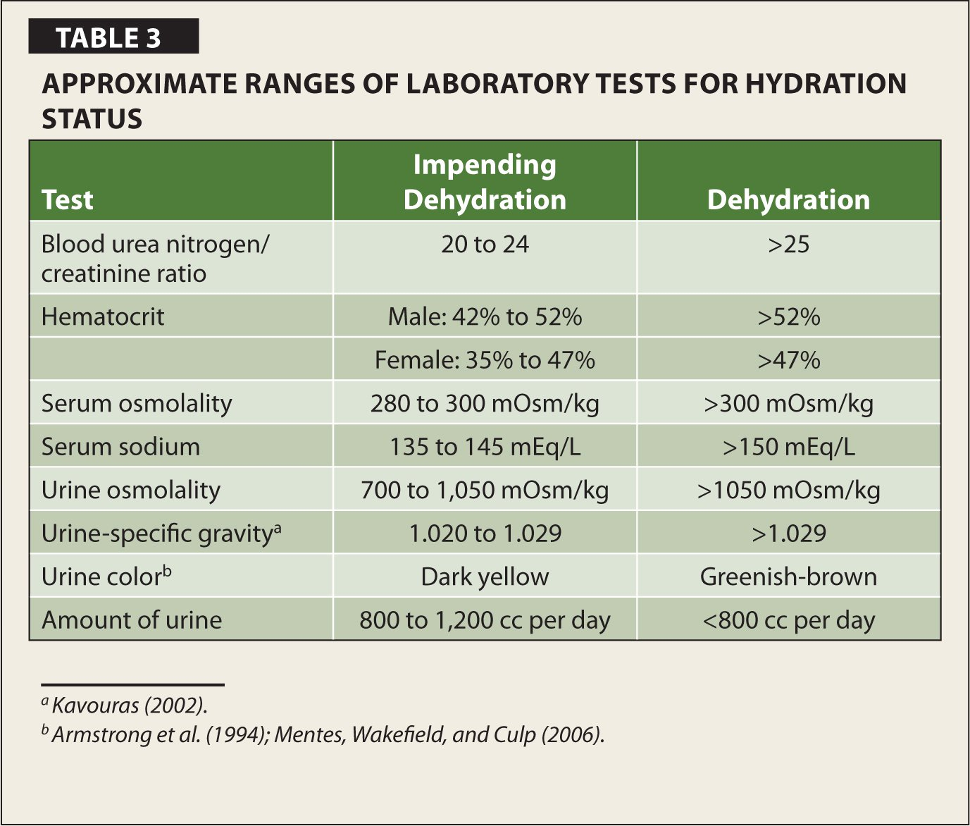 Approximate Ranges of Laboratory Tests for Hydration Status