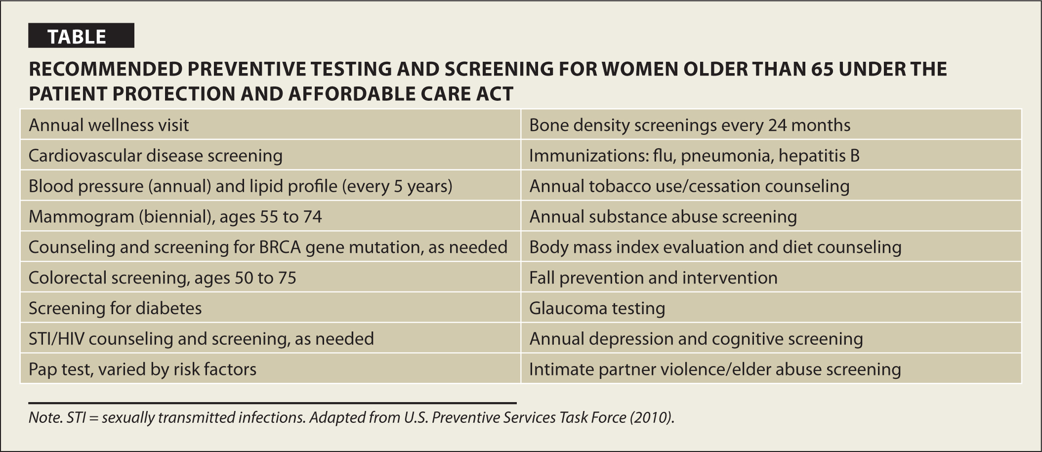 Recommended Preventive Testing and Screening for Women Older than 65 Under the Patient Protection and Affordable Care ACT
