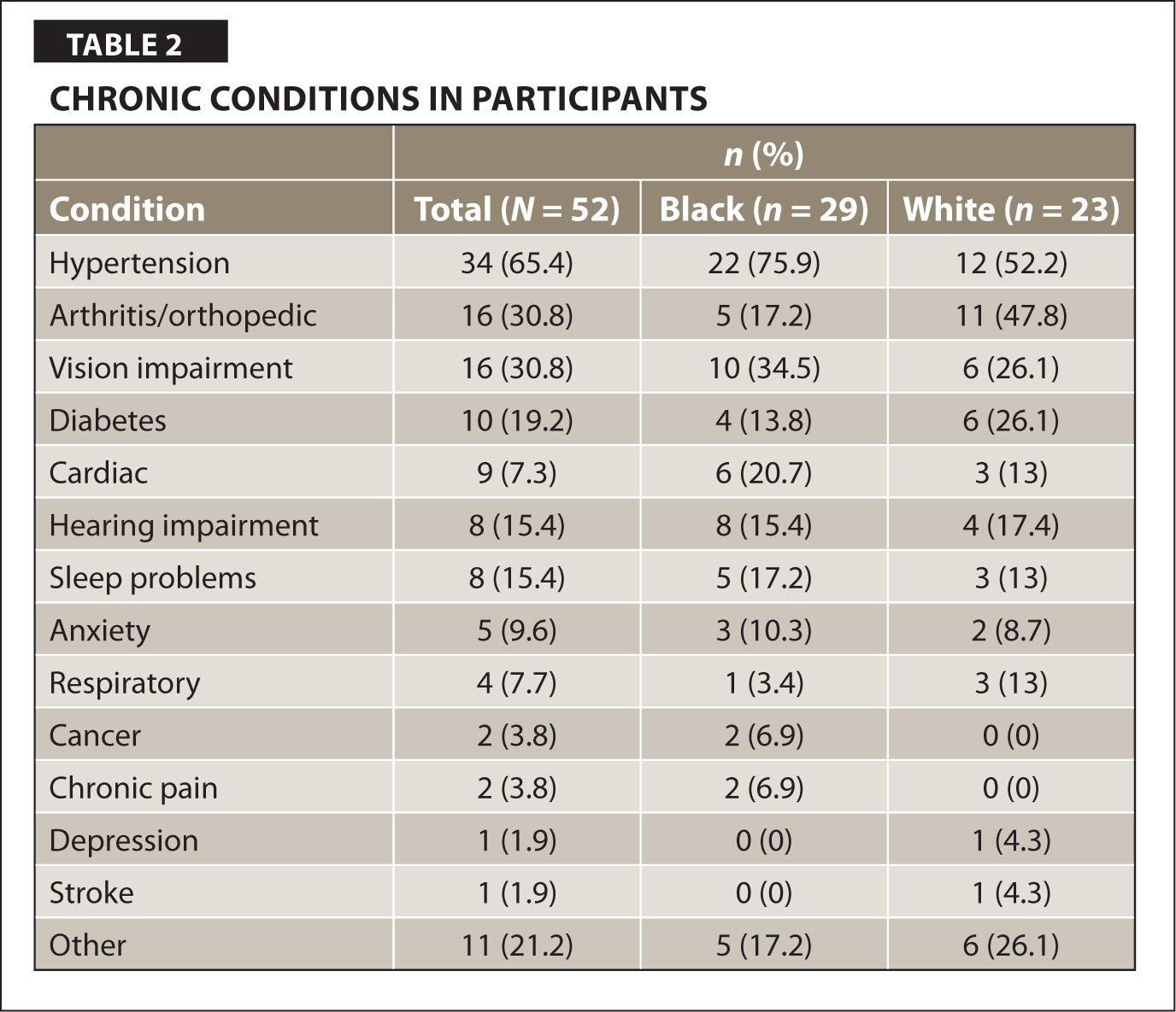 Chronic Conditions In Participants