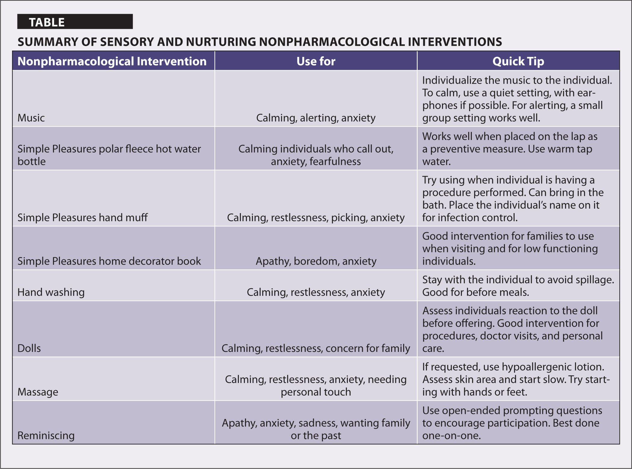 Summary of Sensory and Nurturing Nonpharmacological Interventions