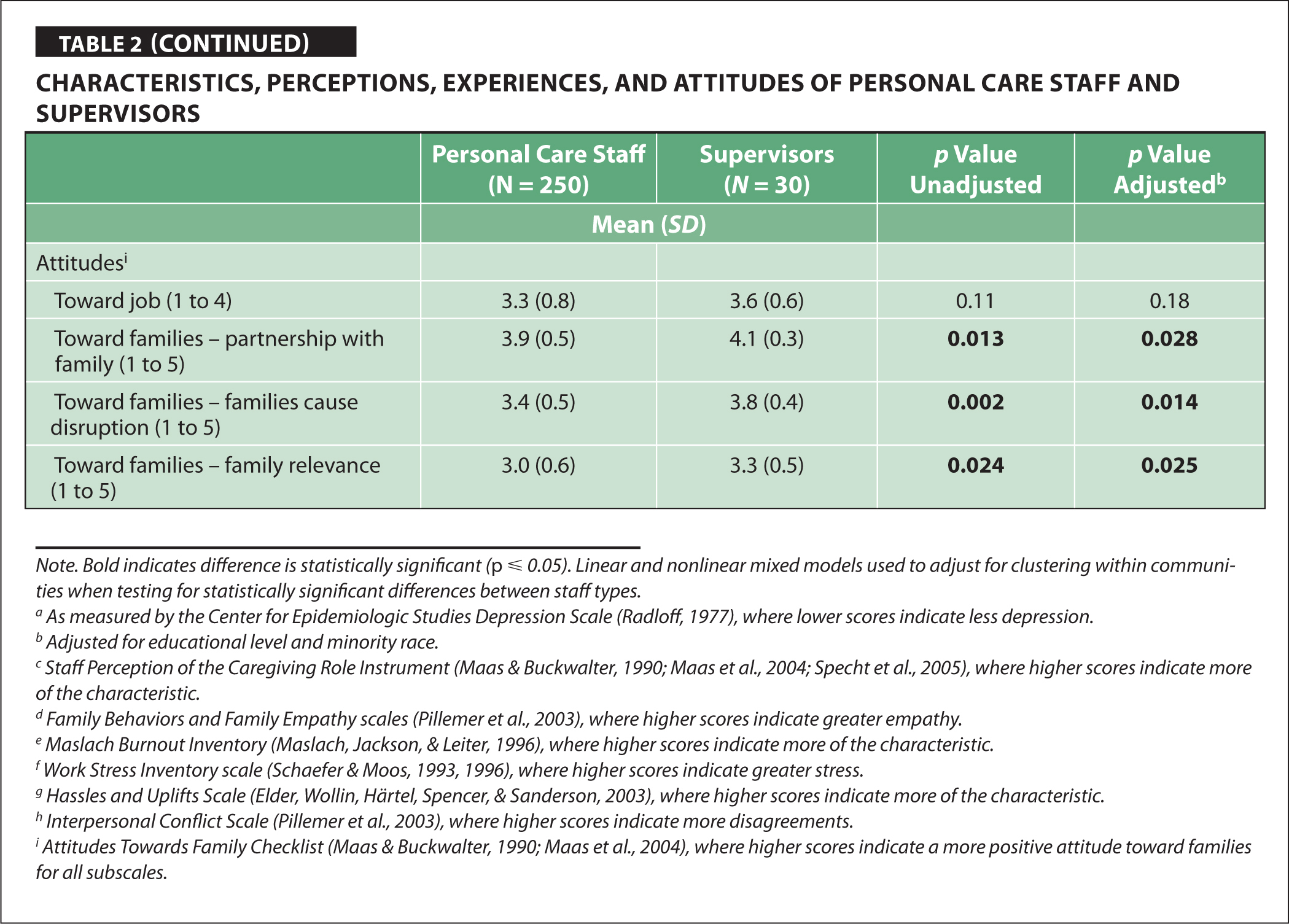 Characteristics, Perceptions, Experiences, and Attitudes of Personal Care Staff and Supervisors
