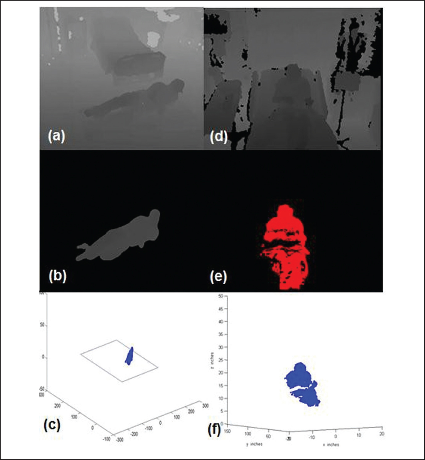 Depth (a, d), extracted foreground (b, e), and three-dimensional point clouds (c, f) of a person falling (a, b, c) and a hospitalized patient on the bed (d, e, f).