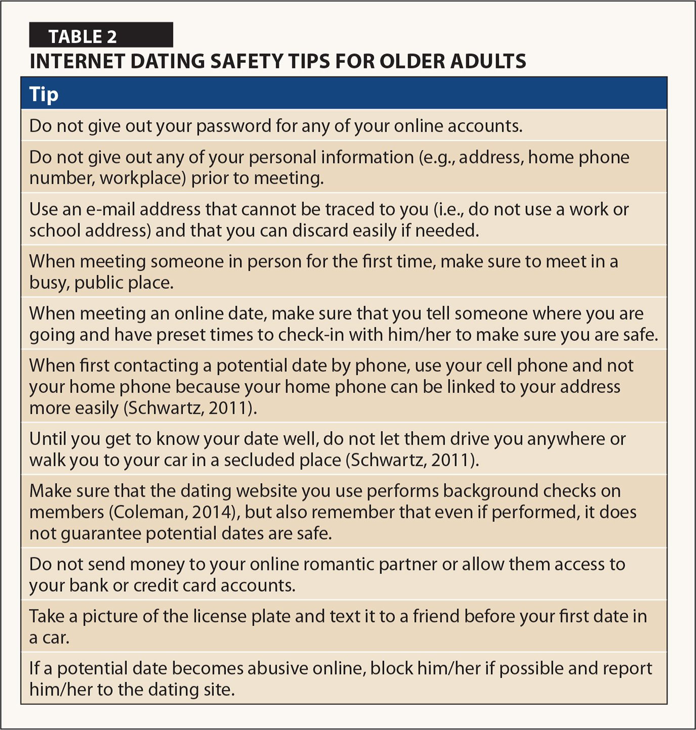 Internet dating information