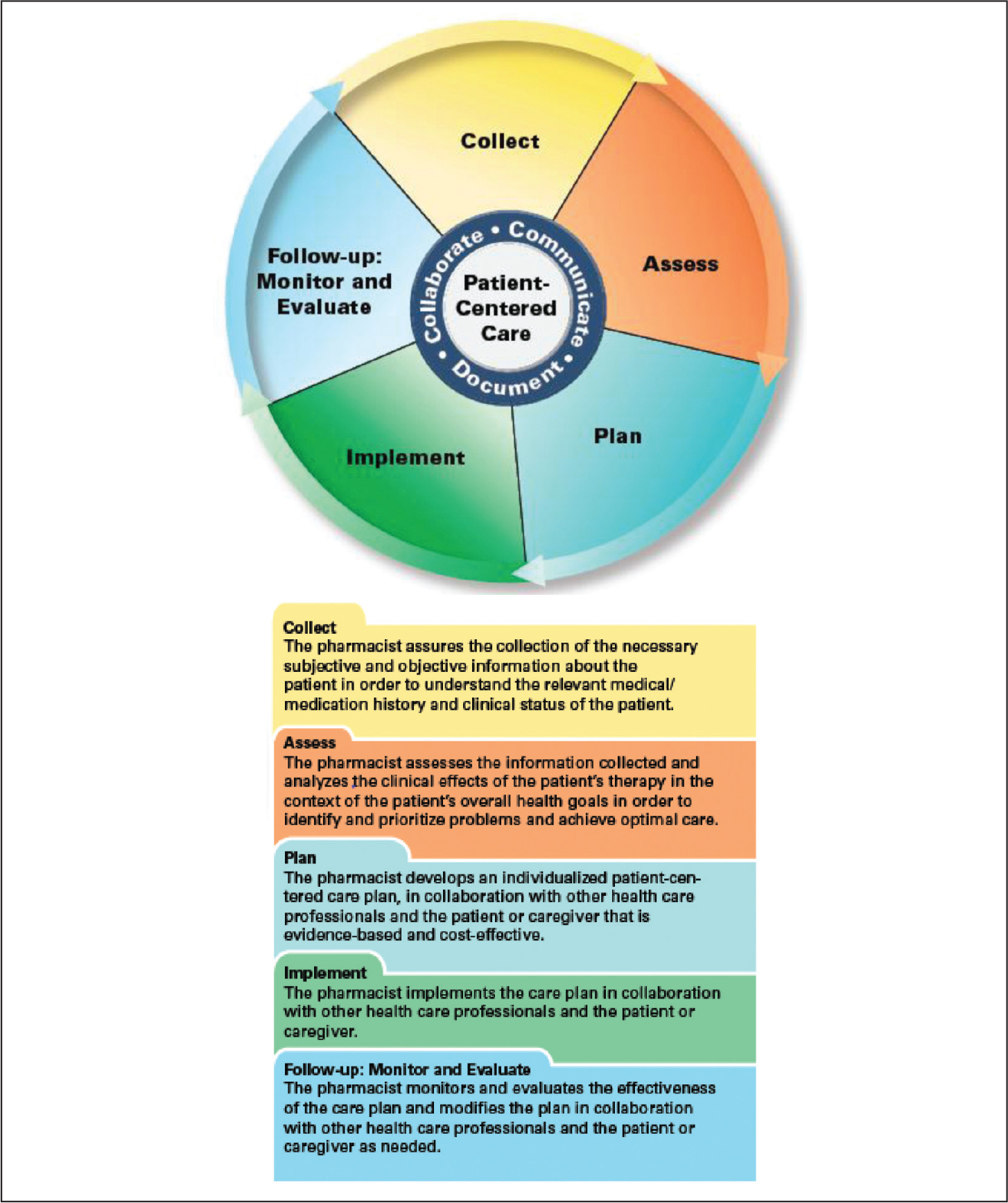Pharmacists' Patient Care Process (Joint Commission of Pharmacy Practitioners [JCPP], 2014). Reprinted with permission from JCPP.
