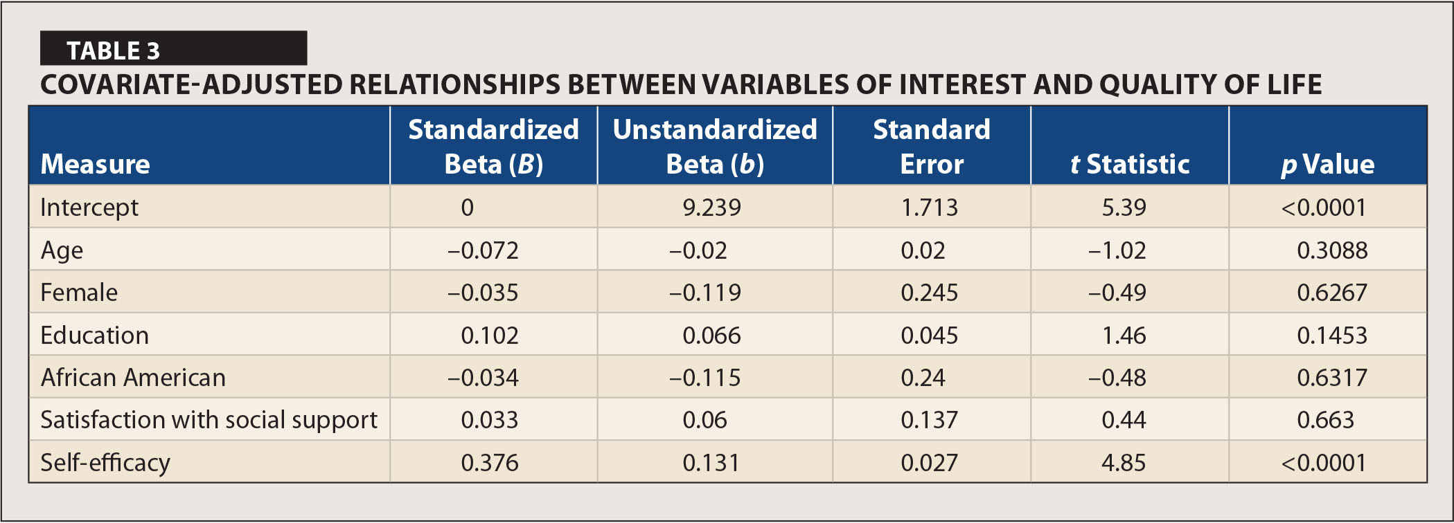 Covariate-Adjusted Relationships Between Variables of Interest and Quality of Life