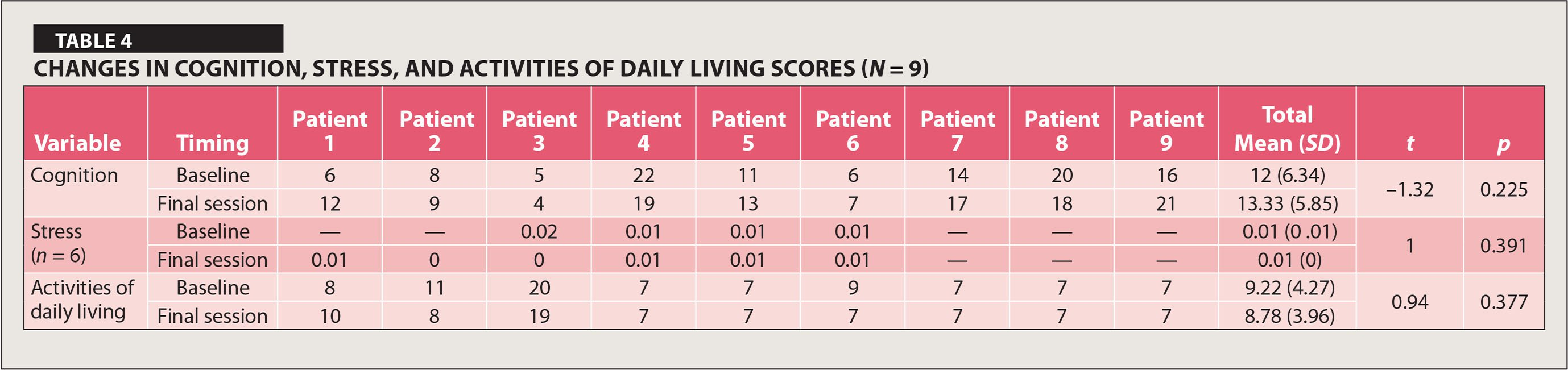 Changes in Cognition, Stress, and Activities of Daily Living Scores (N = 9)