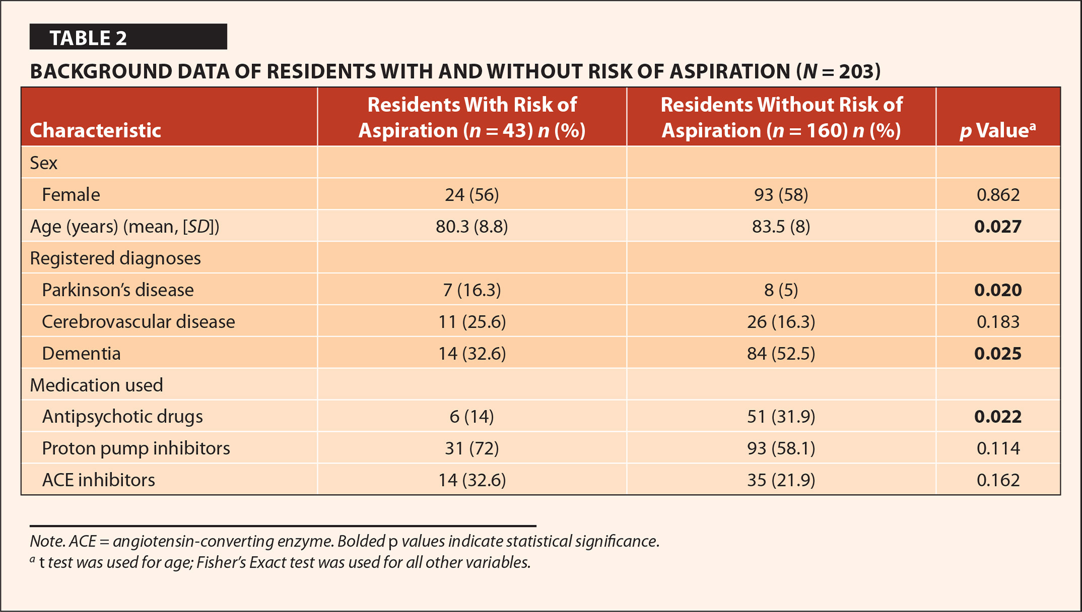 Background Data of Residents with and without Risk of Aspiration (N = 203)