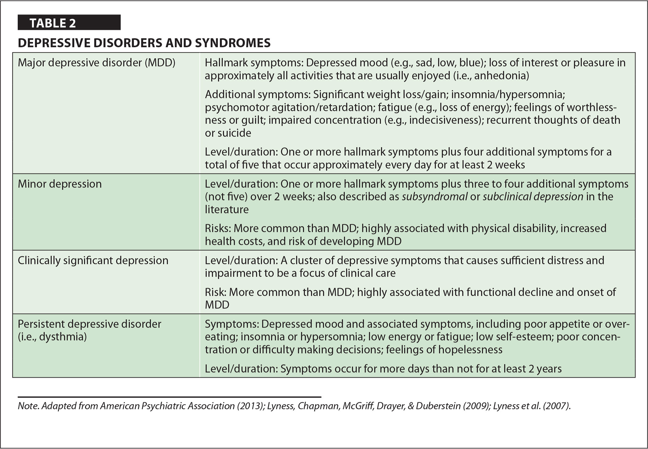 Depressive Disorders and Syndromes