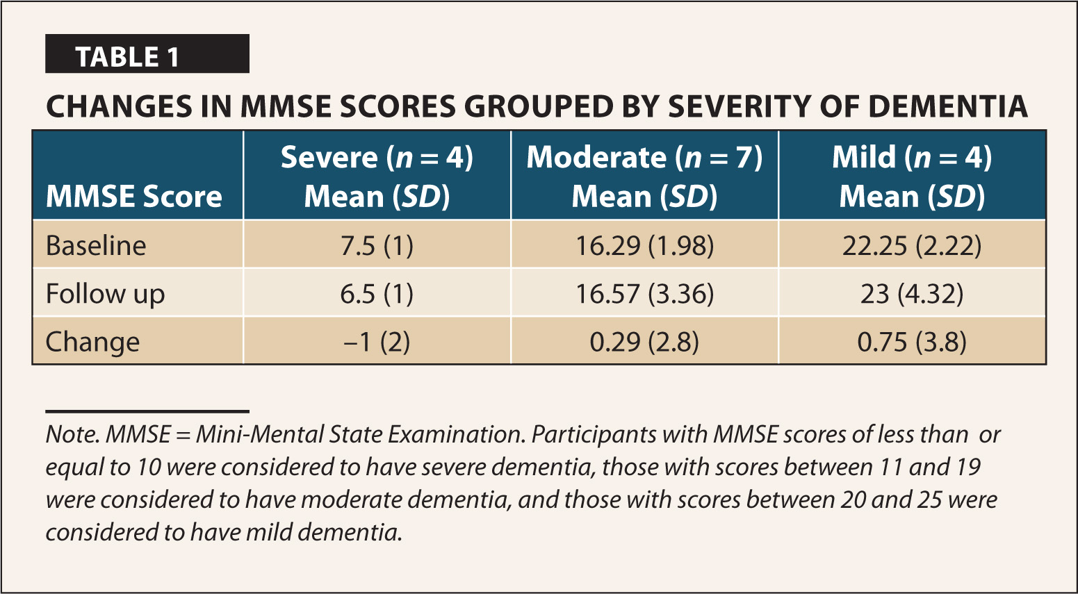 Changes in MMSE Scores Grouped by Severity of Dementia