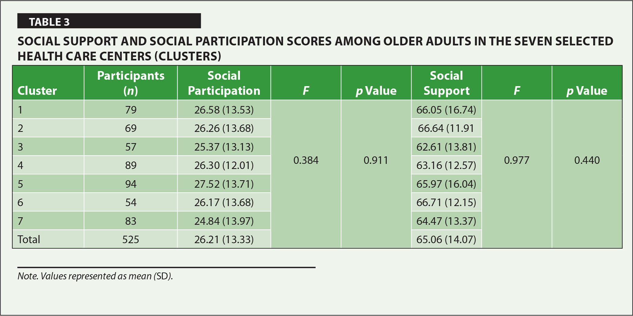 Social Support and Social Participation Scores Among Older Adults in the Seven Selected Health Care Centers (Clusters)