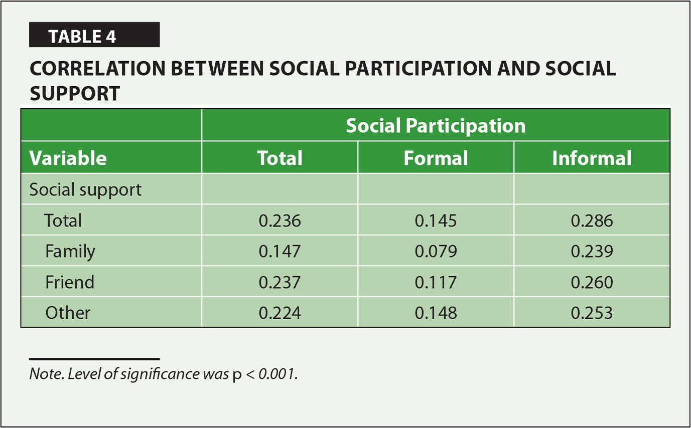 Correlation Between Social Participation and Social Support