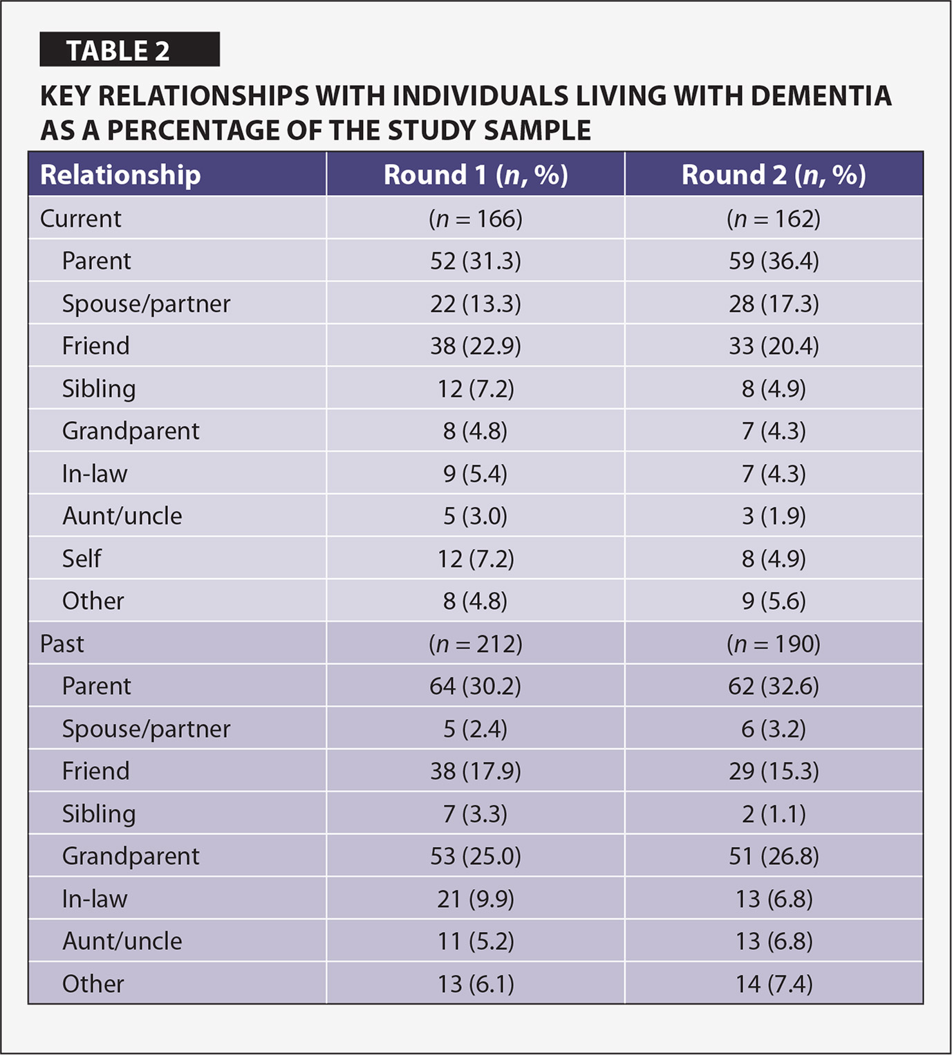 Key Relationships With Individuals Living with Dementia as a Percentage of the Study Sample