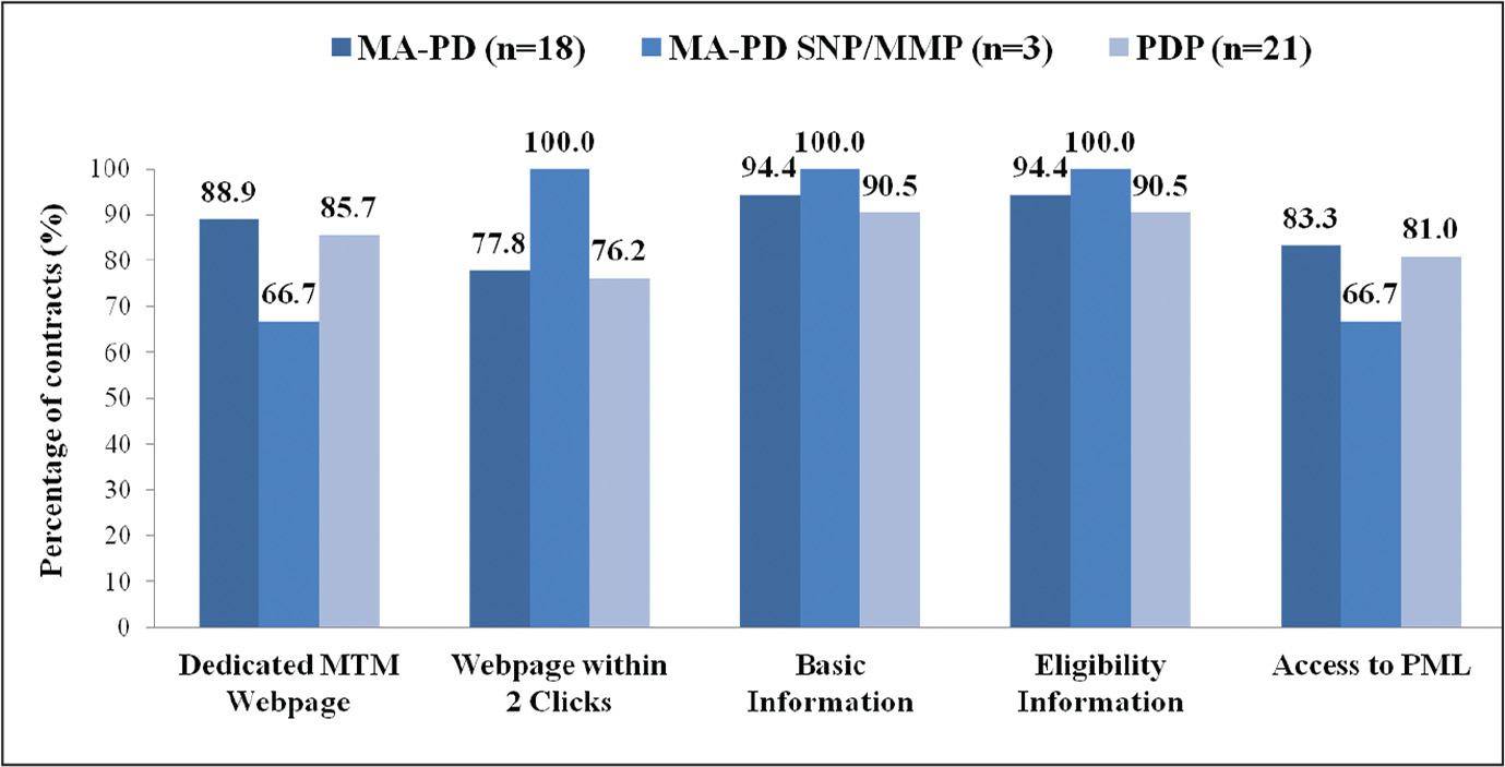Compliance with five elements from Centers for Medicare & Medicaid Services CY2014 guidance for Part D MTM contract websites by contract type (N = 42). Note. MA-PD = Medicare Advantage Prescription Drug Plan; MA-PD SNP = Medicare Advantage Prescription Drug—Special Needs Plan; MMP = Medicare-Medicaid Plan; PDP = Prescription Drug Plan; MTM = medication therapy management; PML = personal medication list.