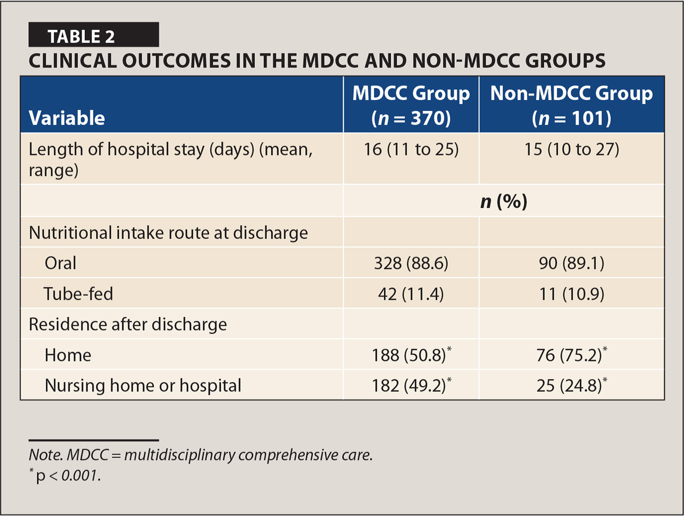Clinical Outcomes in the MDCC and Non-MDCC Groups