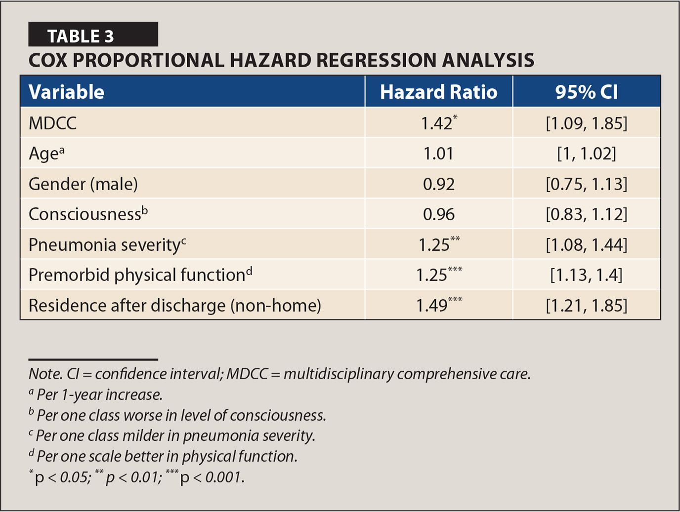 Cox Proportional Hazard Regression Analysis