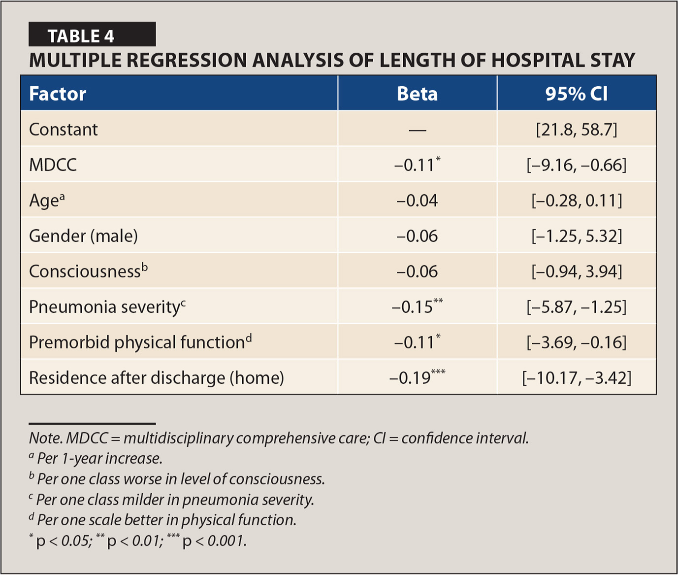 Multiple Regression Analysis of Length of Hospital Stay