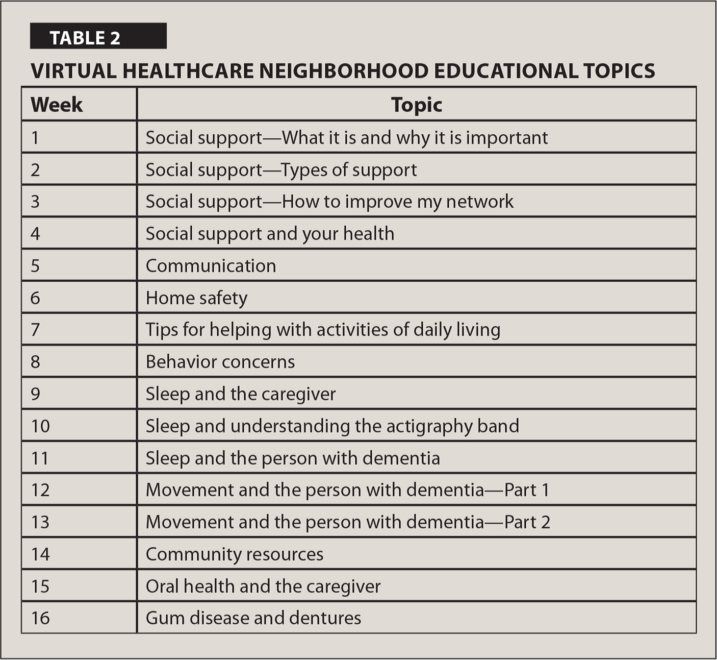 Virtual Healthcare Neighborhood Educational Topics