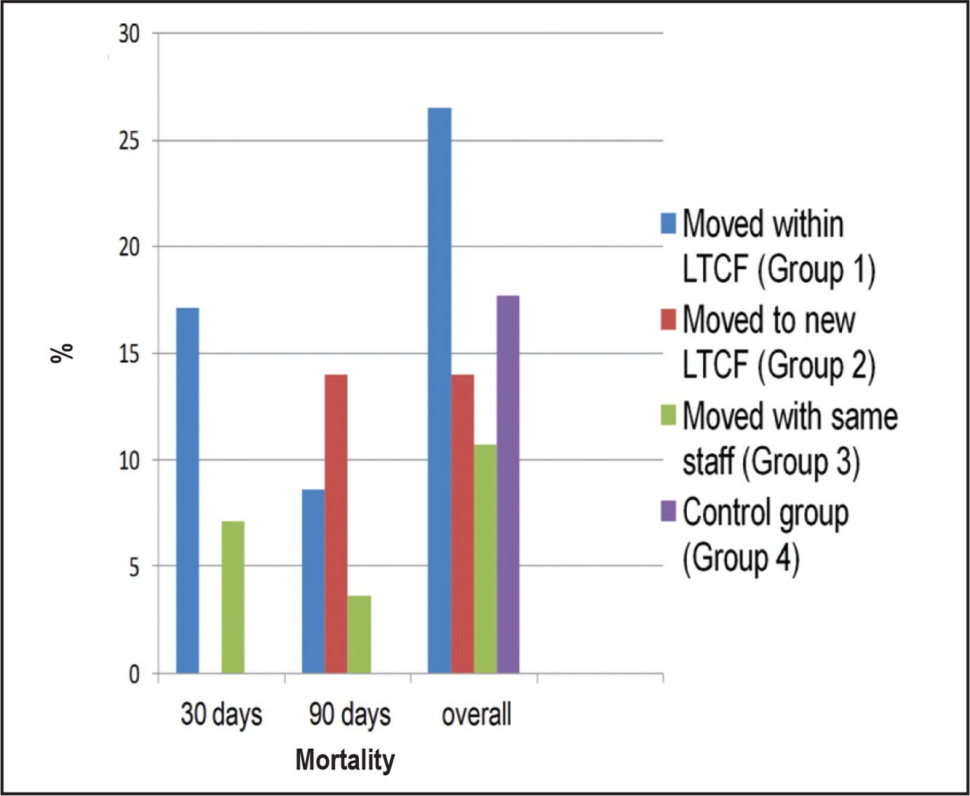 Mortality at 30 and 90 days. Note. LTCF = long-term care facility.