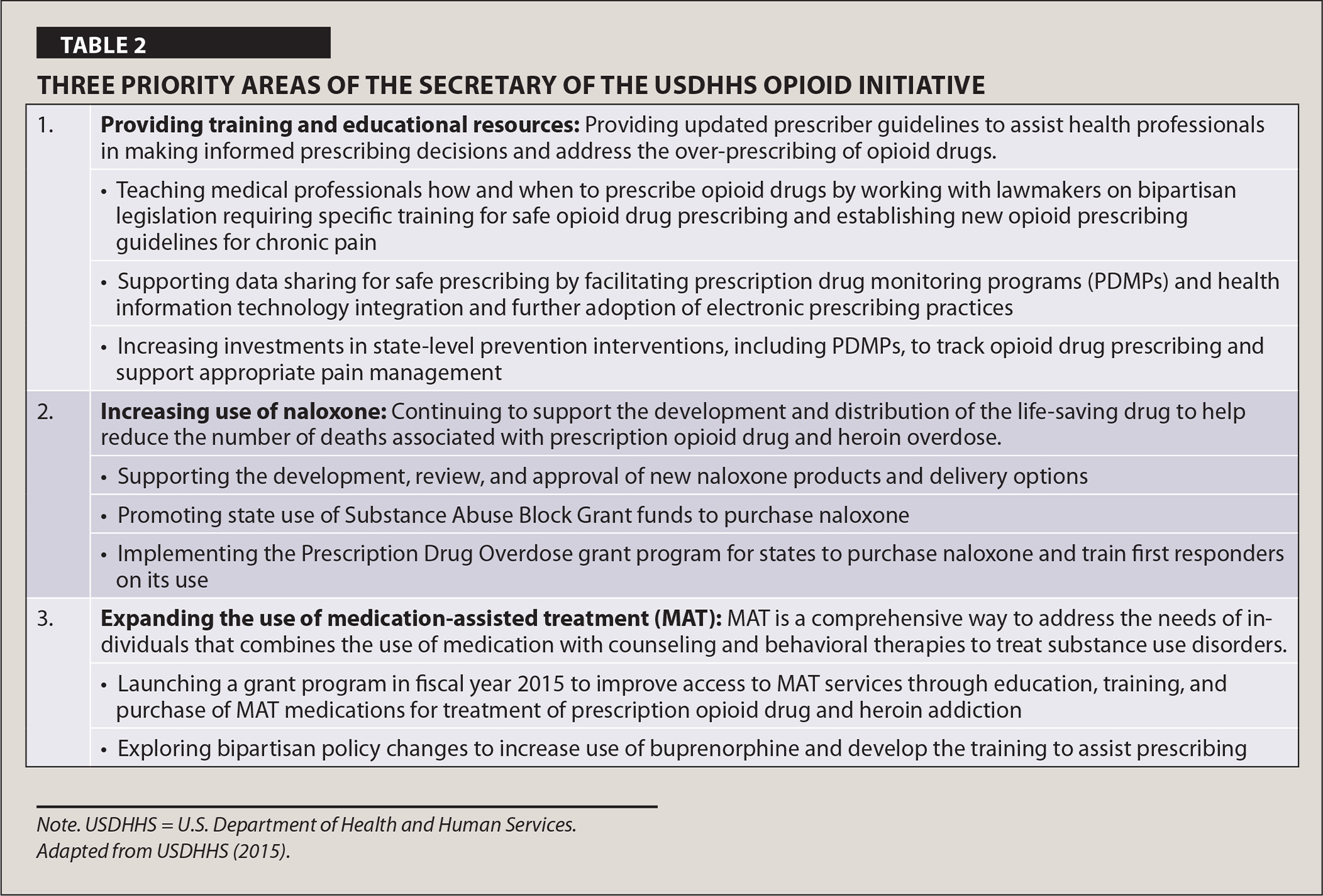 Three Priority Areas of the Secretary of the USDHHS Opioid Initiative