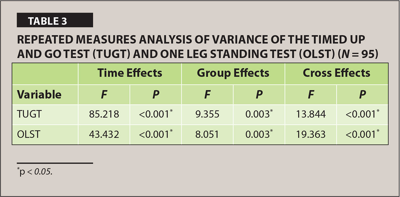 Repeated Measures Analysis of Variance of the Timed Up and Go Test (TUGT) and One Leg Standing Test (OLST) (N = 95)