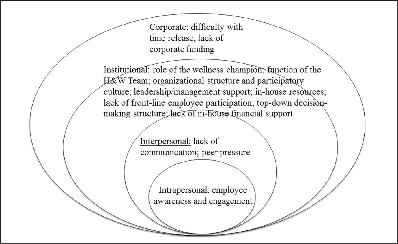 Facilitators and barriers for a participatory occupational health/health promotion program: a modified Social Ecological Model. Note. H&W = health and wellness.
