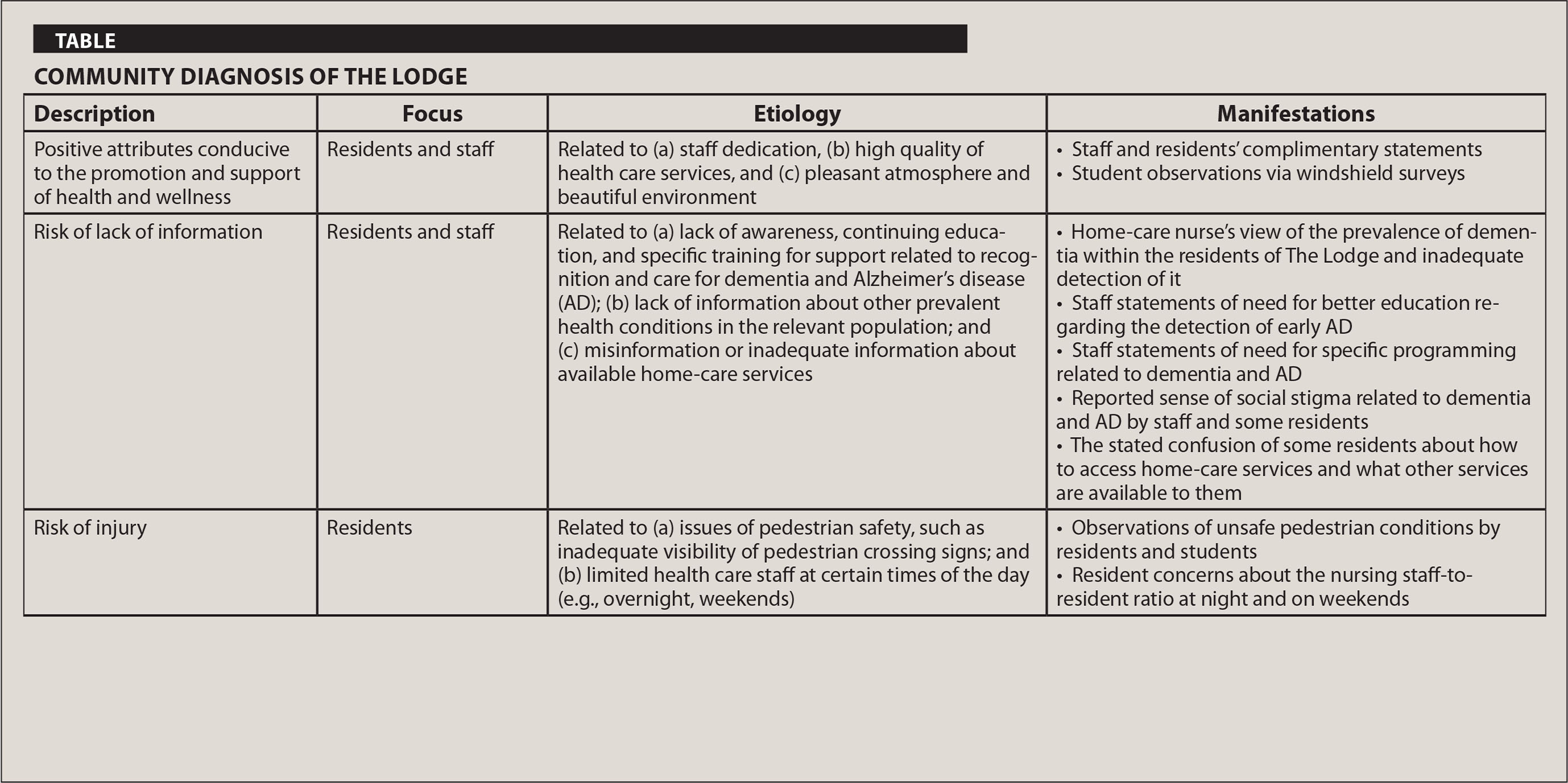 Community Diagnosis of The Lodge