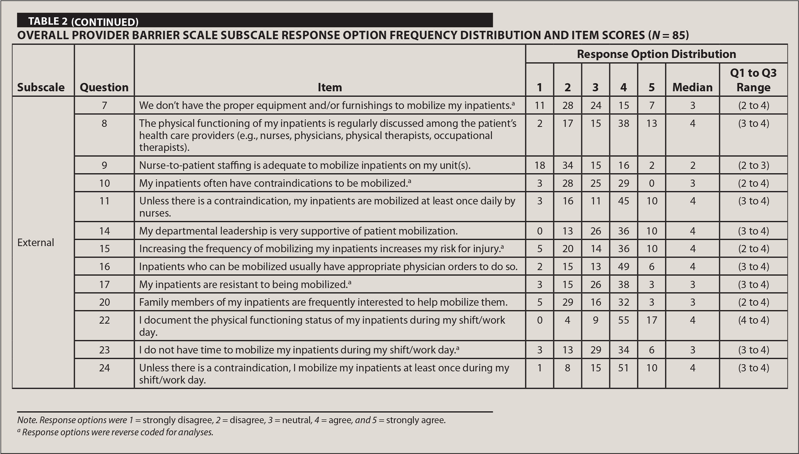 Overall Provider Barrier Scale Subscale Response Option Frequency Distribution and Item Scores (N = 85)