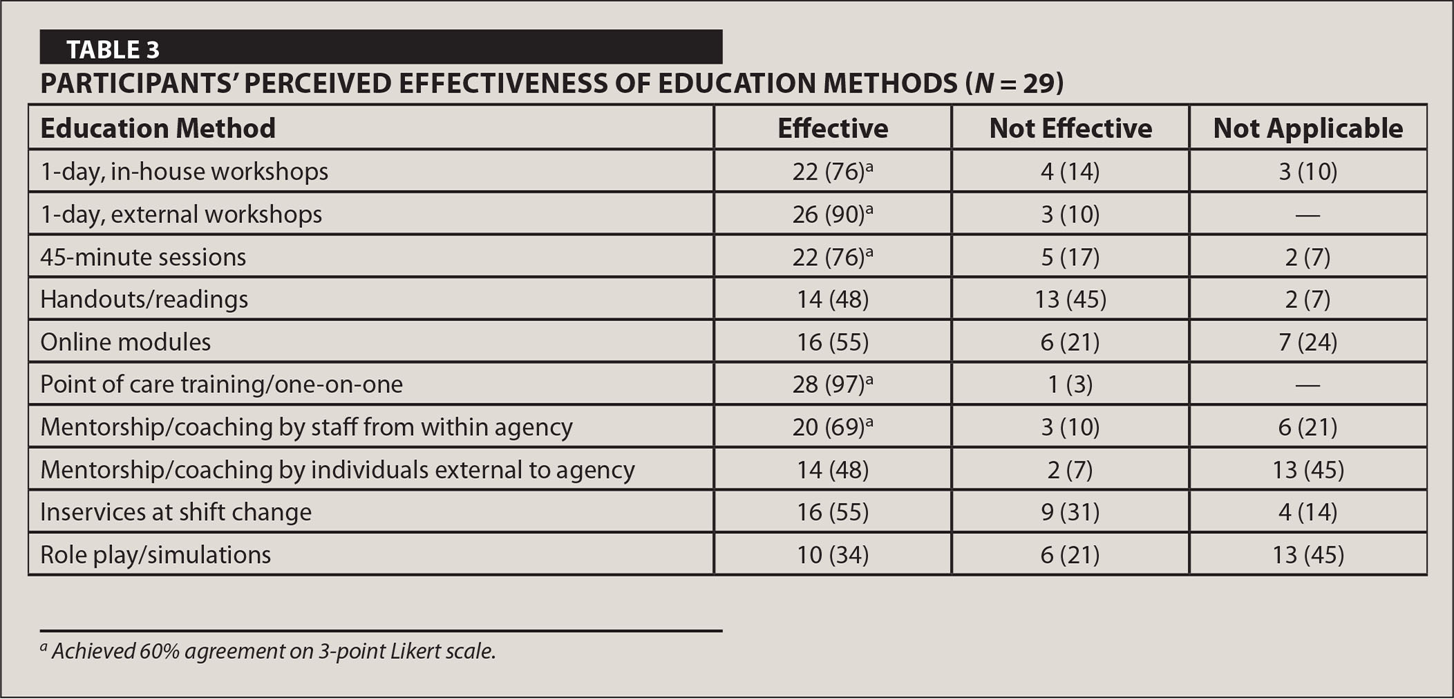 Participants' Perceived Effectiveness of Education Methods (N = 29)