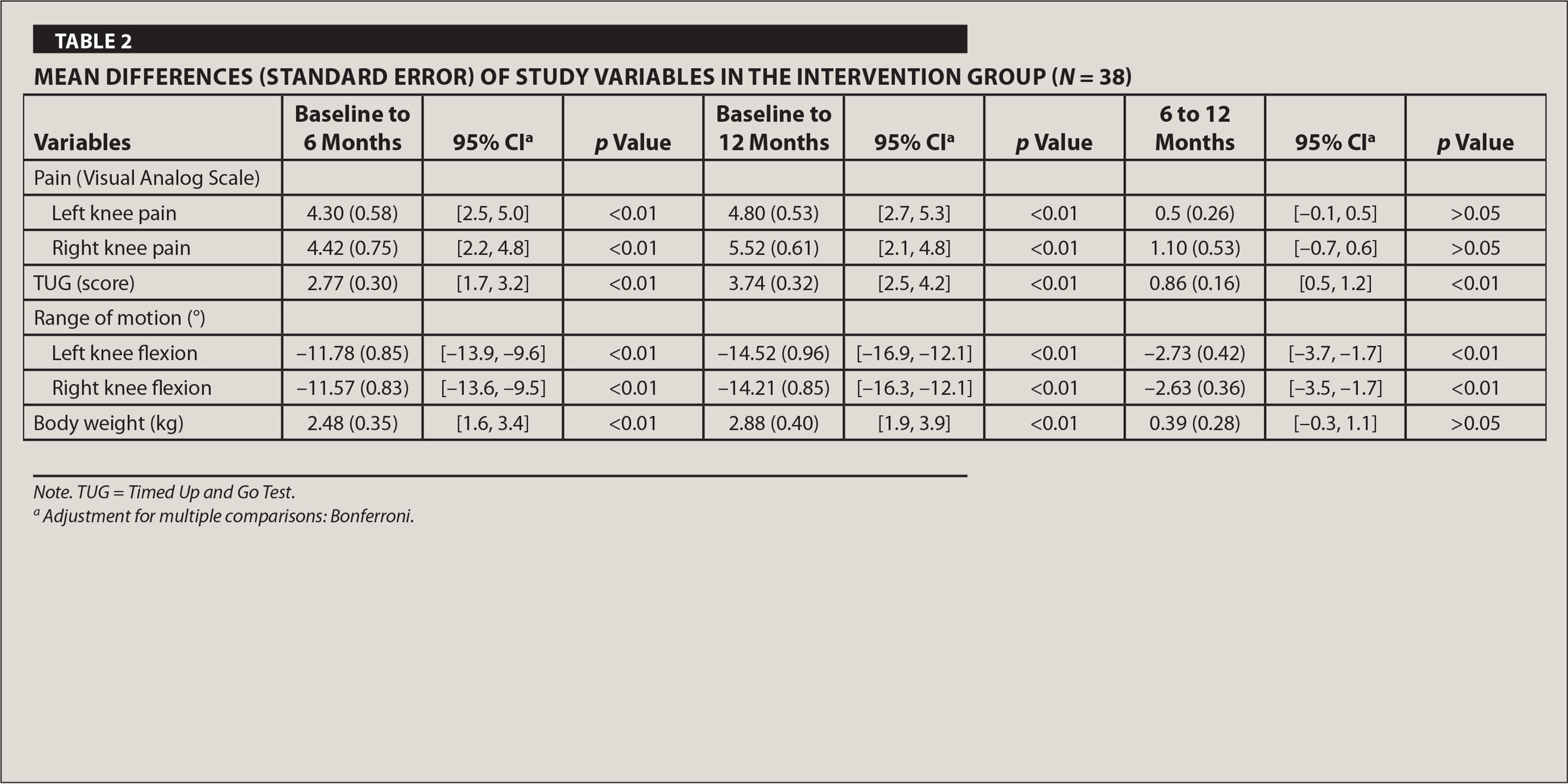 Mean Differences (Standard Error) of Study Variables in the Intervention Group (N = 38)