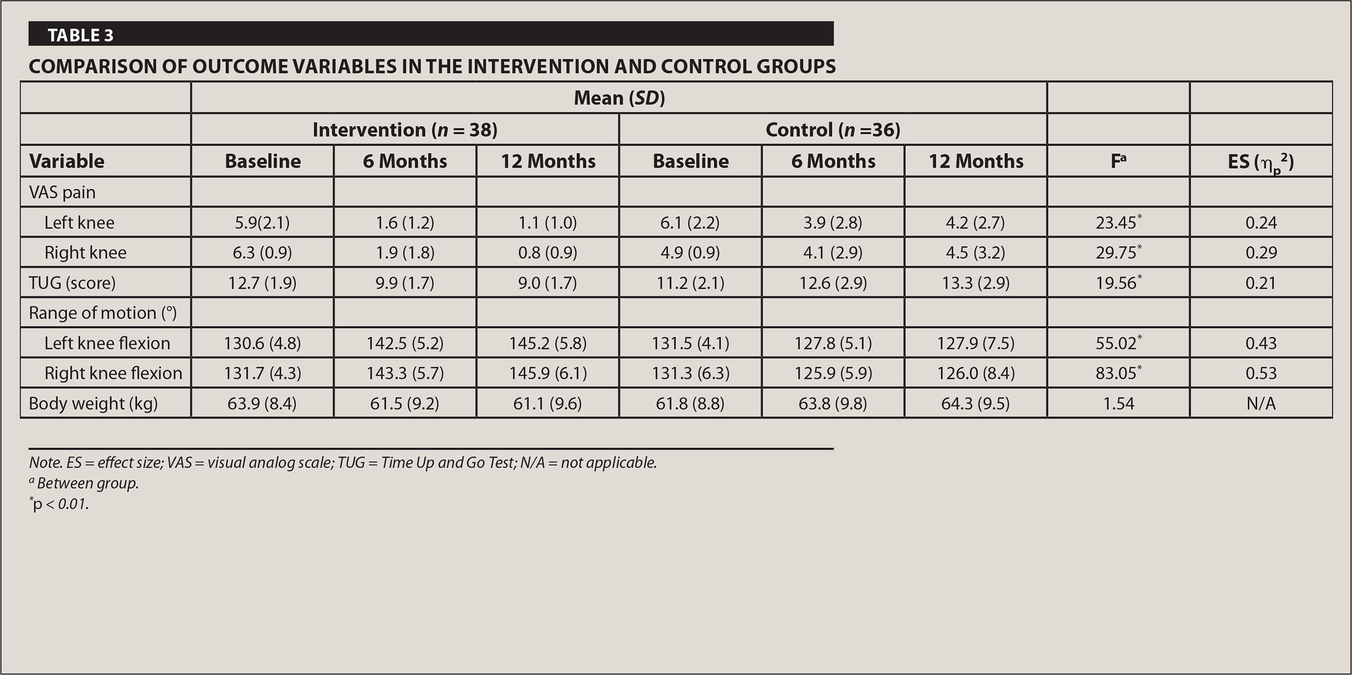 Comparison of Outcome Variables in the Intervention and Control Groups