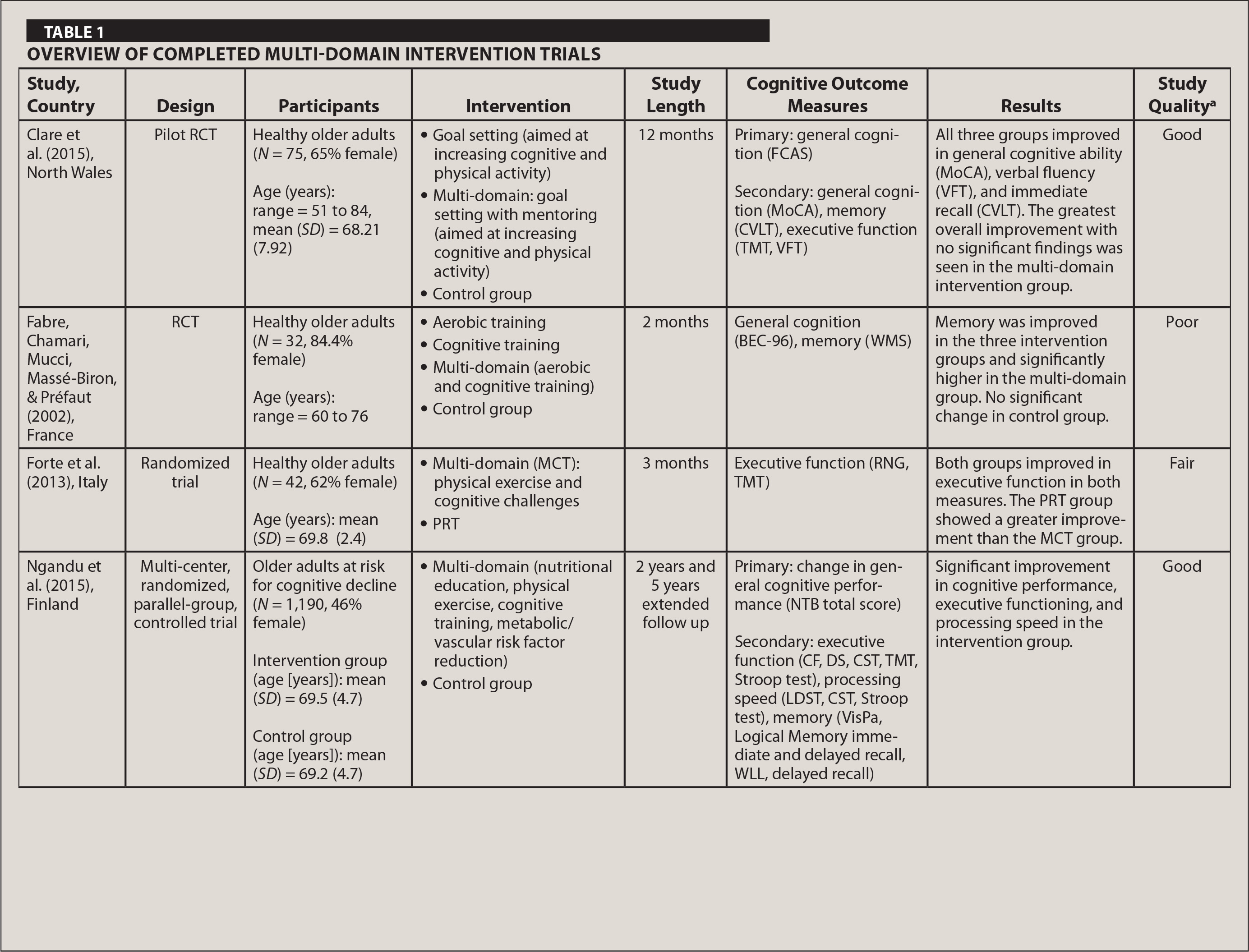 Overview of Completed Multi-Domain Intervention Trials