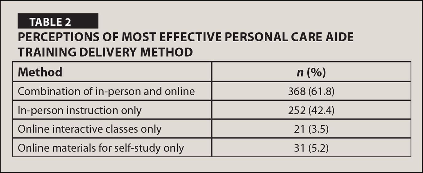 Perceptions of Most Effective Personal Care Aide Training Delivery Method