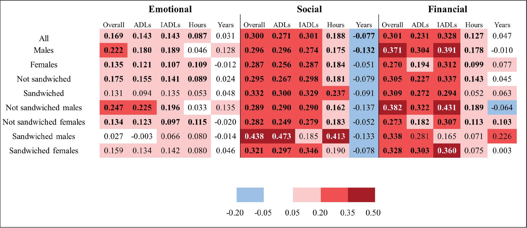 Partial correlation coefficients for the association between five measures of caregiving intensity and three aspects of caregiver quality of life (overall and by demographic subgroups). Red boxes indicate positive correlations and blue boxes indicate negative associations. Overall caregiving intensity is a standardized composite score of the four component variables. Note. ADLs = activities of daily living; IADLs = instrumental activities of daily living.