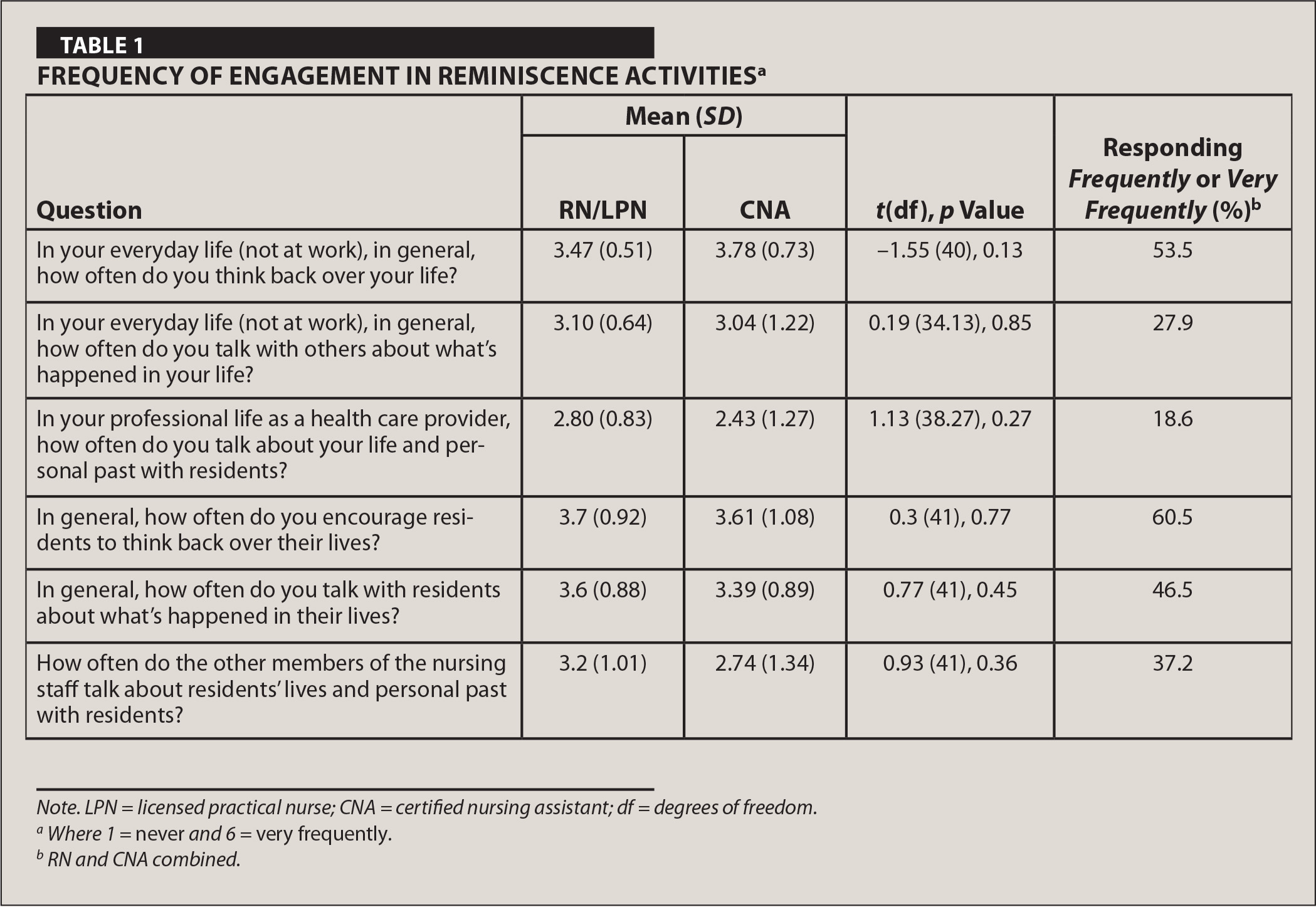 Frequency of Engagement in Reminiscence Activitiesa