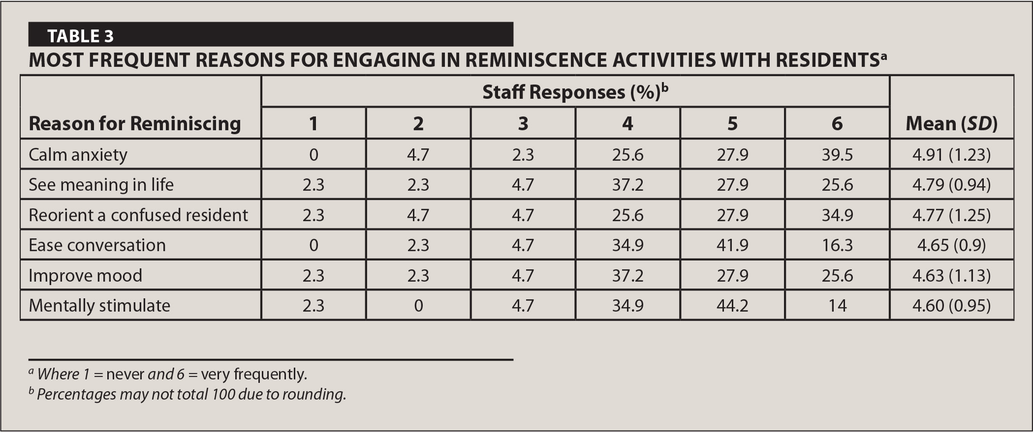 Most Frequent Reasons for Engaging in Reminiscence Activities with Residentsa