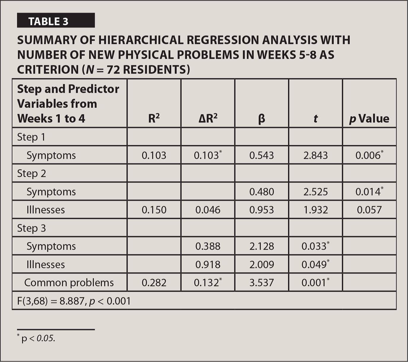 Summary of Hierarchical Regression Analysis with Number of New Physical Problems in Weeks 5–8 as Criterion (N = 72 Residents)