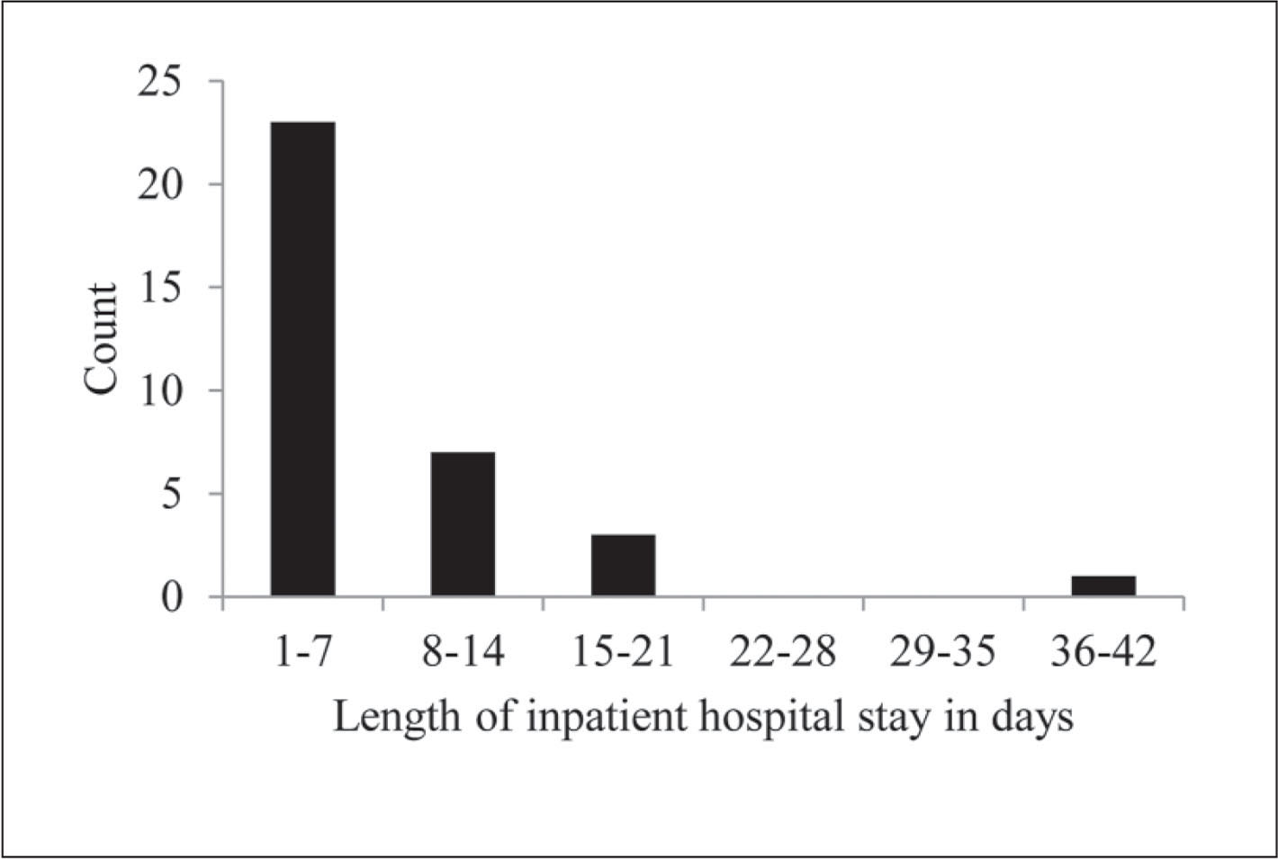 Length of participants' inpatient hospital stays.
